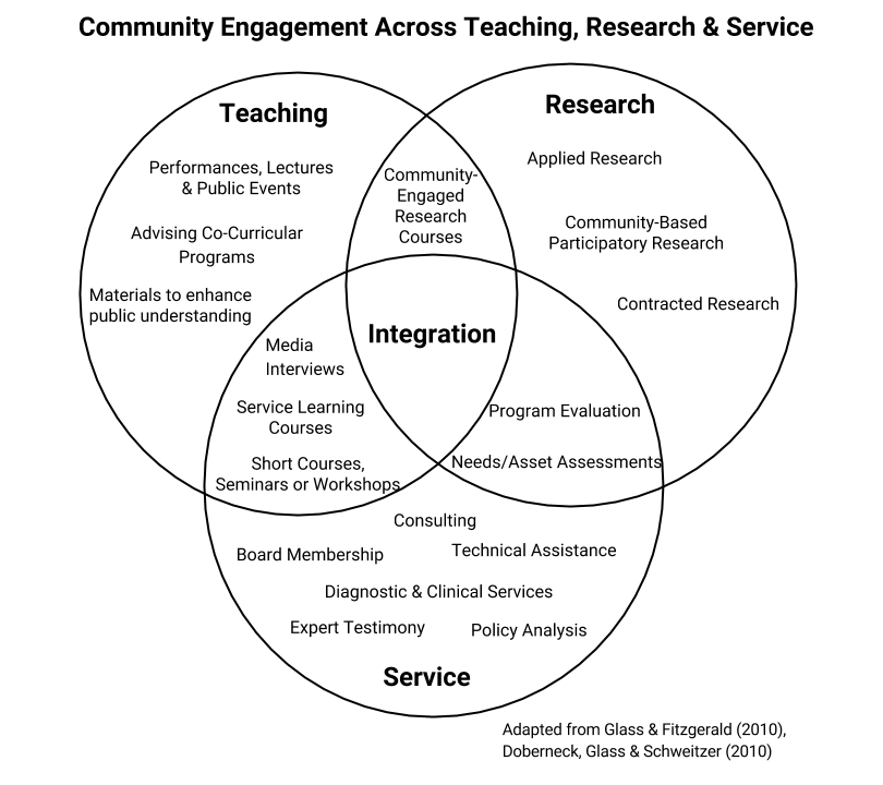 Collaborative Teaching Courses ~ Why engage the edward ginsberg center for community