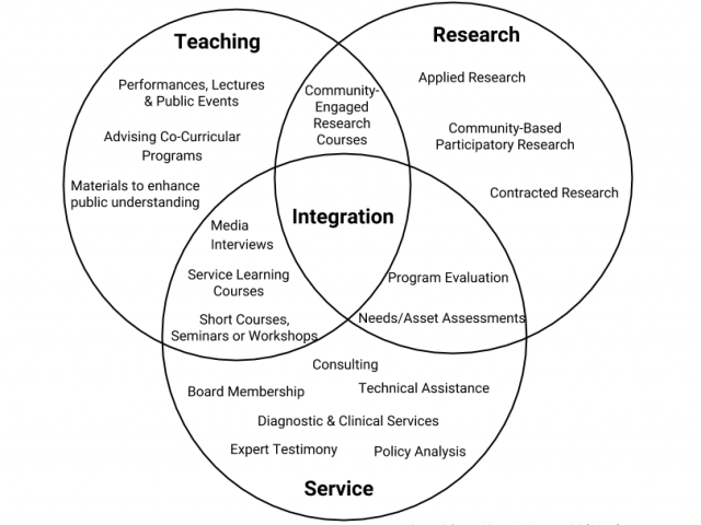 Community Engagement Across Teaching, Research and Service. For an accessible version of this image, please use this link: https://goo.gl/zXPJxk