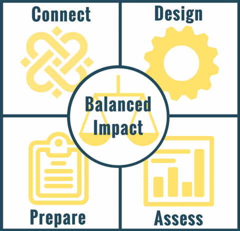 What We Offer Academic Partners to Promote Balanced Impact: Connect, Design, Prepare, Assess