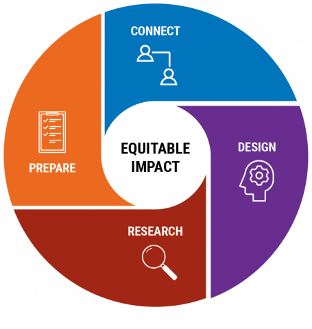 Academic Partnerships Logo: Connect, Prepare, Design, Research