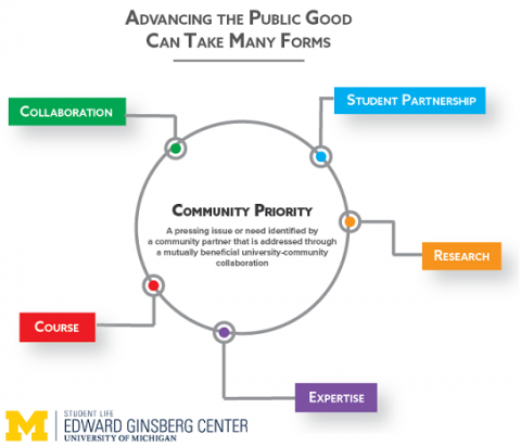 Opportunities for academic involvement from a community-defined priority. For an accessible version of this image, please use this link: http://bit.ly/2wOXlAn