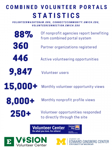 Image with stats around volunteer portal usage. Including 88% of community partners report benefiting from the combined portal system. 360 community partners registered. 446 active volunteering opportunities. 9,000+ volunteer users registered.