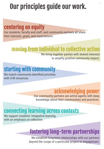 Ginsberg Center Principles