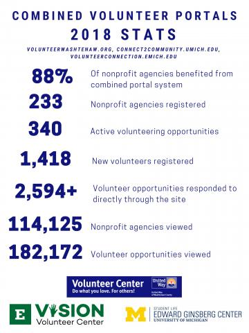 Image with stats around volunteer portal usage for 2018. Including 88% of non-profit agencies benefited from the combined portal system. 233 agencies registered. 340 active volunteering opportunities. 1,418 new volunteers registered