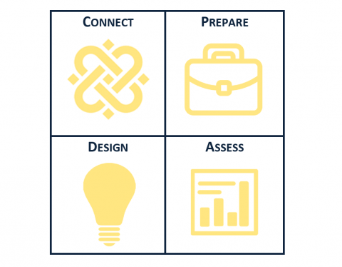 Connect, Prepare, Design, Assess