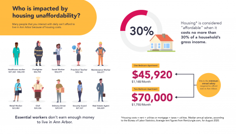 Infographic about housing affordability in Ann Arbor